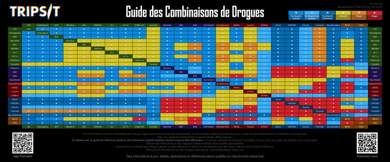 File:Drug-combinations-fr.png